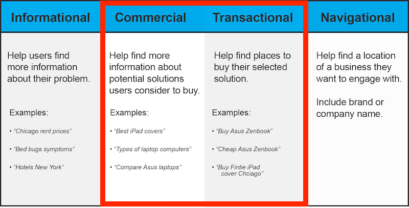 keyword research guide examples of commercial intent keywords