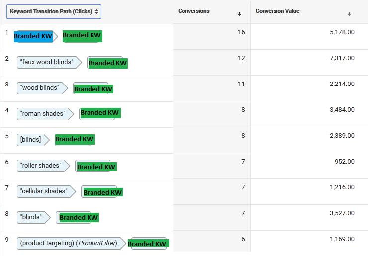attribution models in adwords