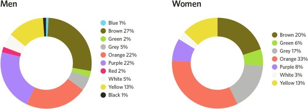 landing page design color dislike by gender chart
