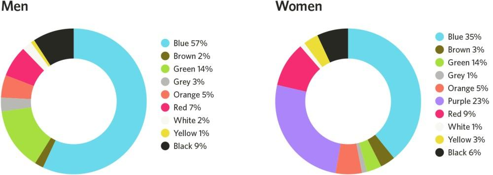 landing page design color preference by gender chart