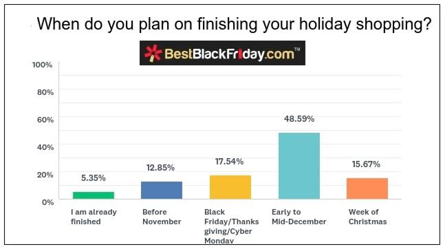 When do you finish holiday shopping? bar graph