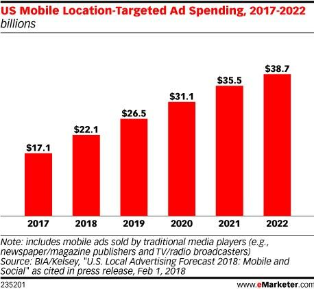 location-based marketing spend bar graph