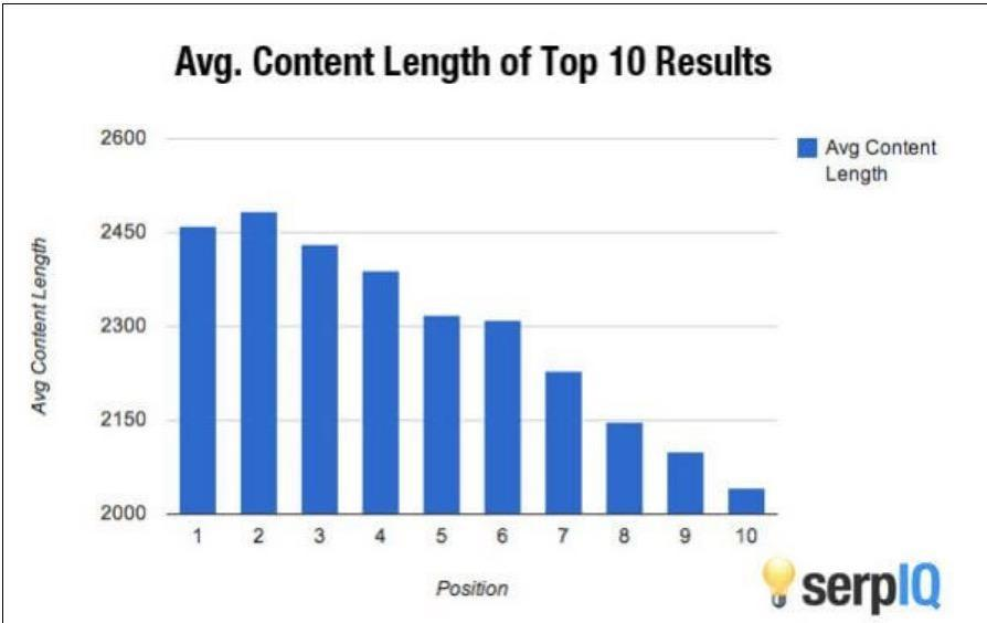 length of high ranking content