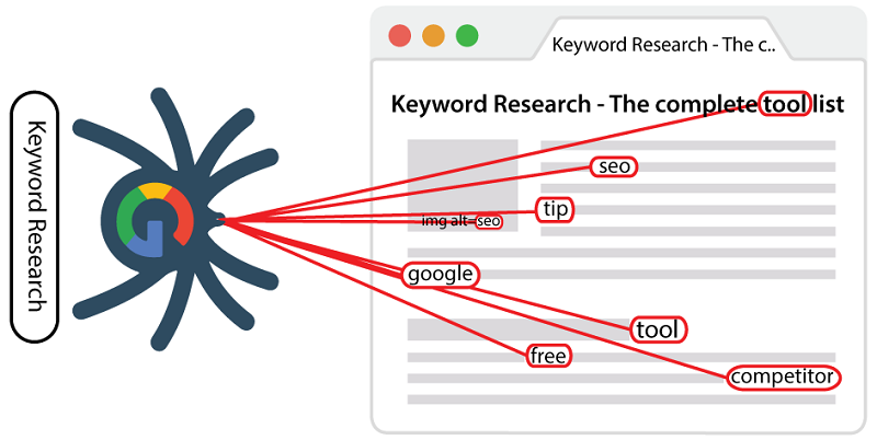 LSI keywords diagram