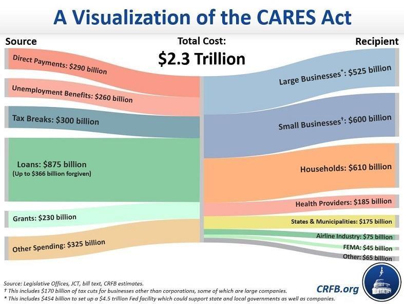 CARES act visualizaton