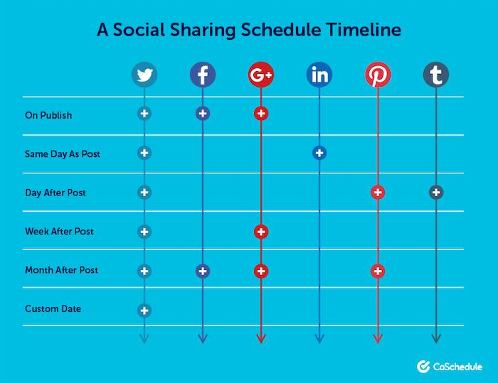 marketing-psychology-social-sharing-timelines