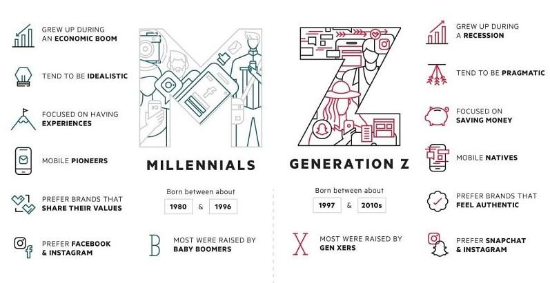 5 Essential Strategies for Marketing to Generation Z | WordStream