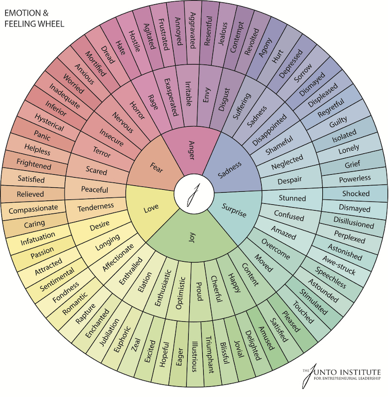 marketing-with-emotion-emotion-wheel