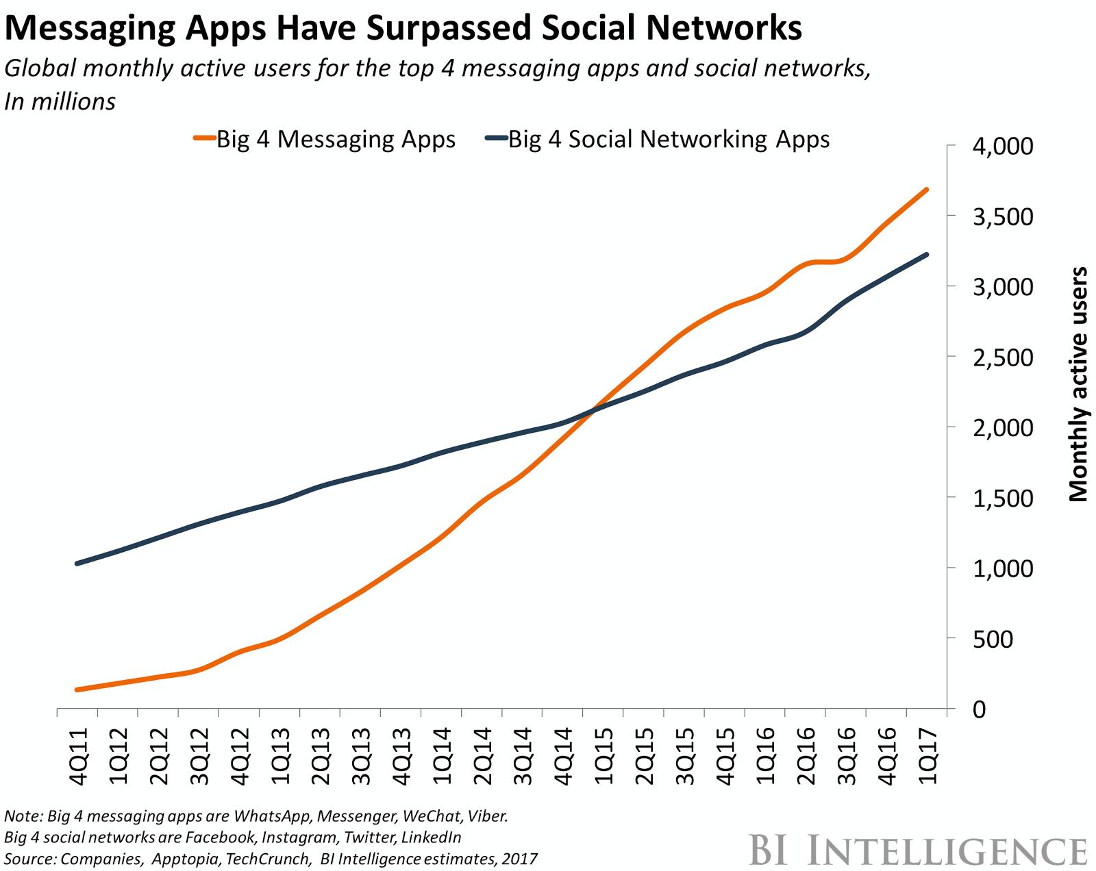 messaging apps versus social media