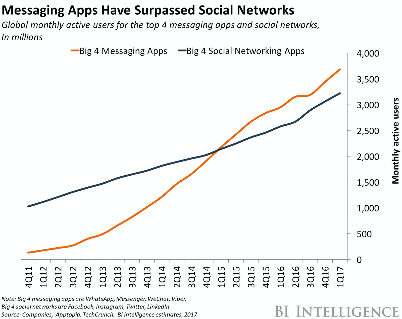 messaging apps versus social media