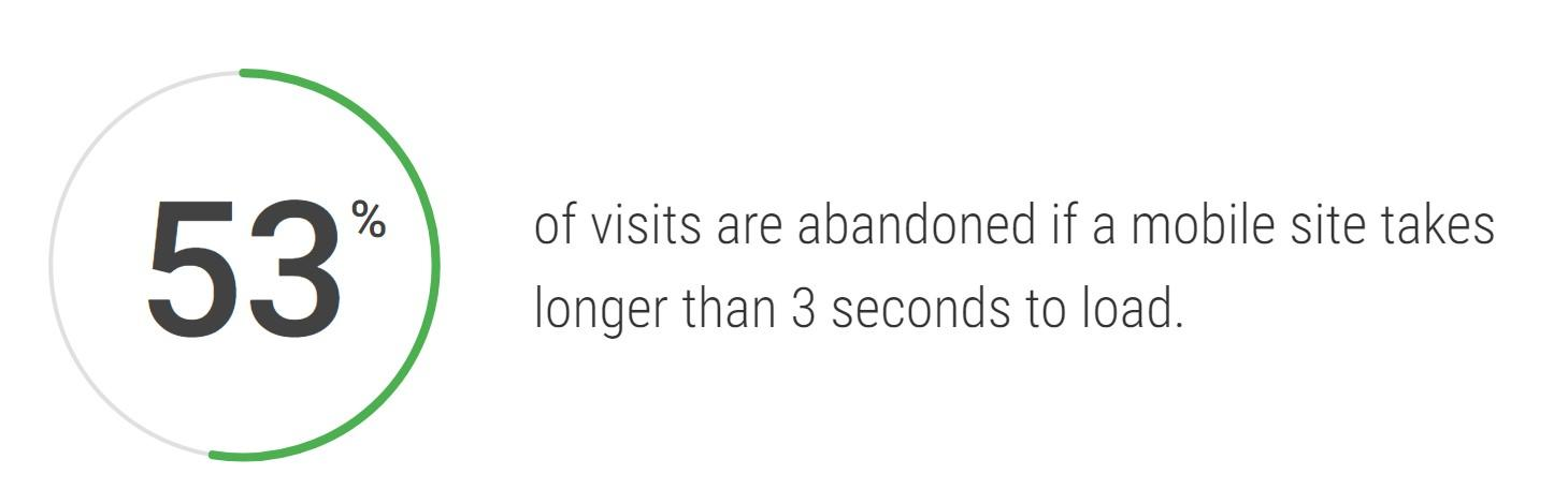 mobile conversion rates abandoned visits