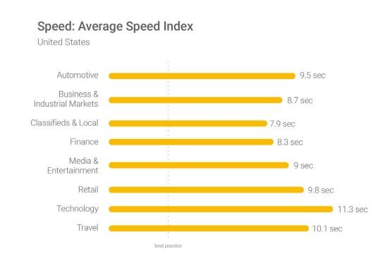 mobile conversion rates average speed index