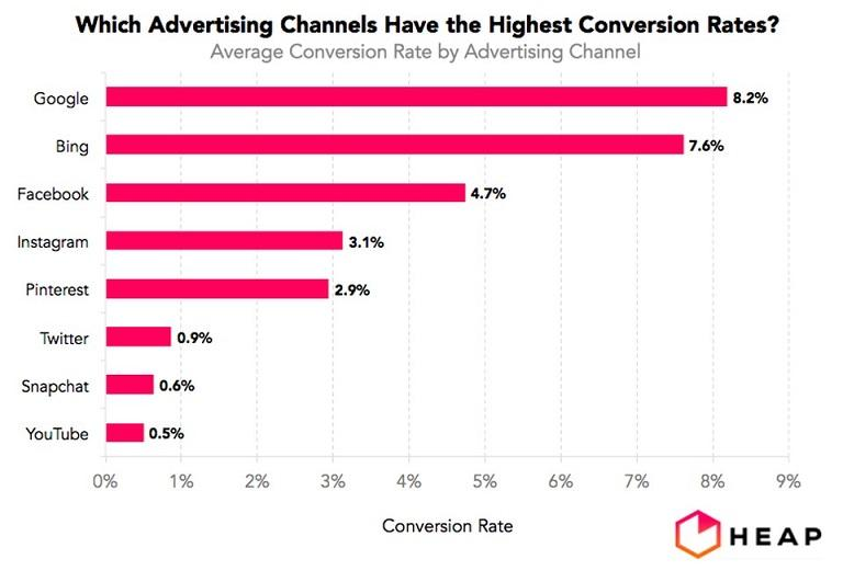 mobile-first indexing by advertising channels