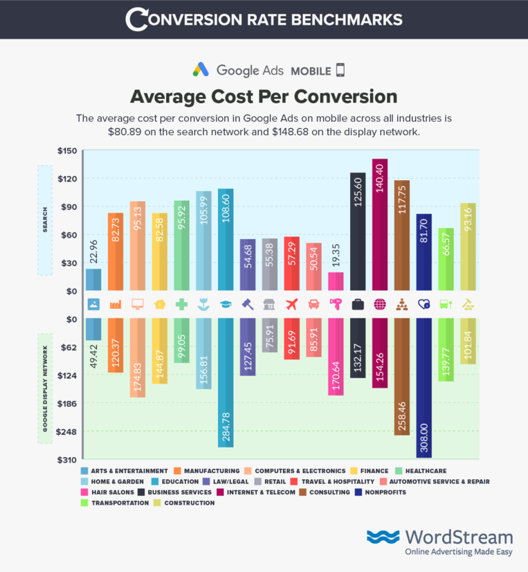 google-ads-mobile-cost-per Conversion-benchmark-data