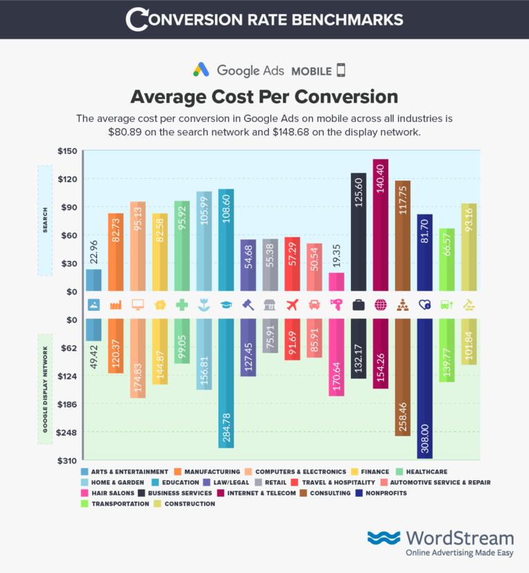 google-ads-mobile-cost-per-conversion-benchmark-data