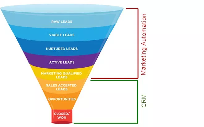 leads in various stages of the saas marketing funnel