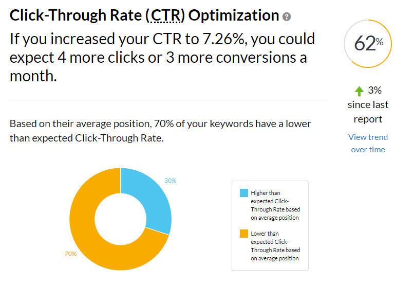 New AdWords Performance Grader CTR