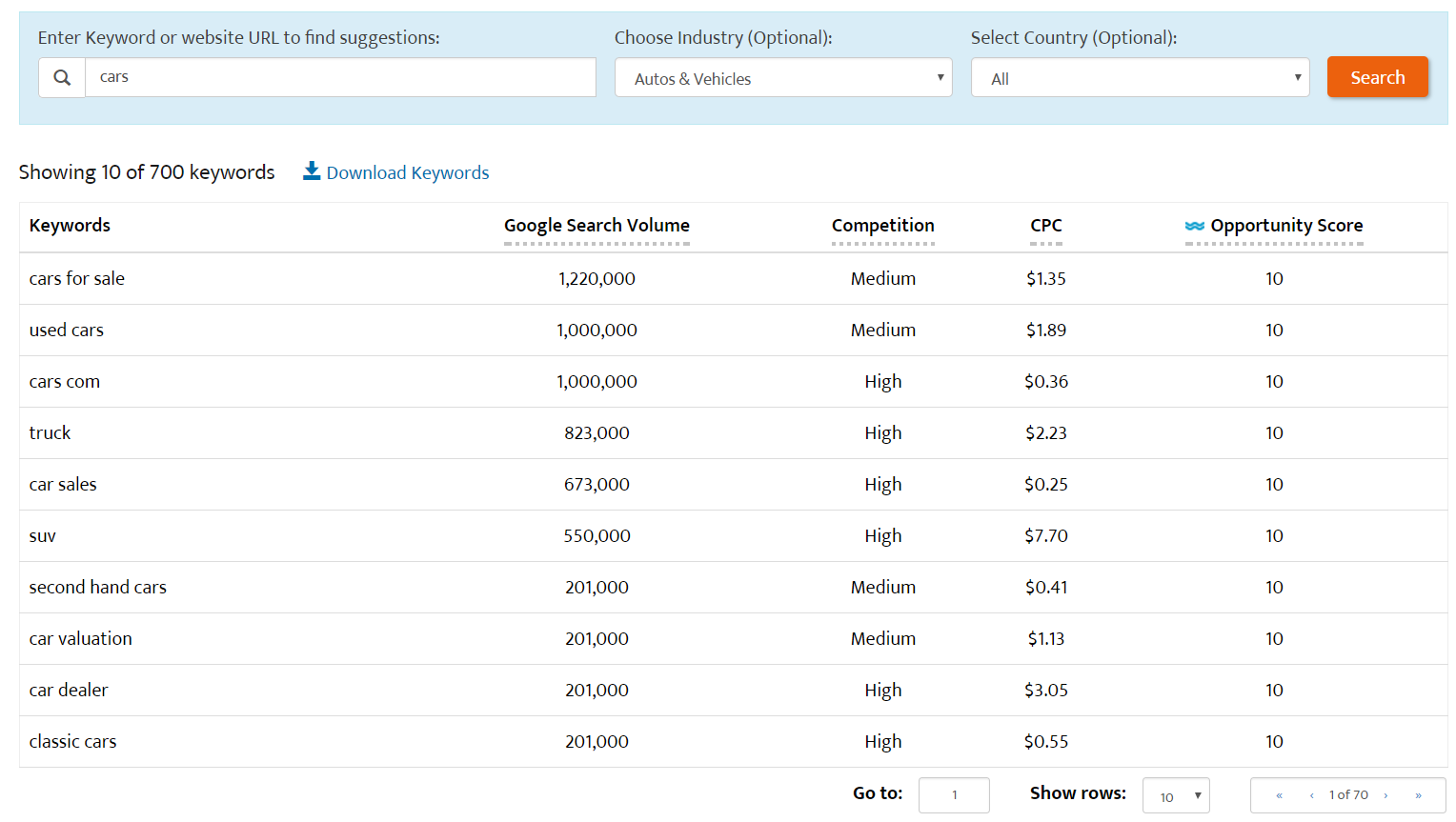 AdWords Keyword Tool Results