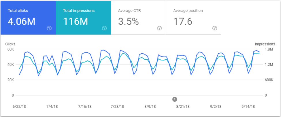 New Google Search Console Clicks