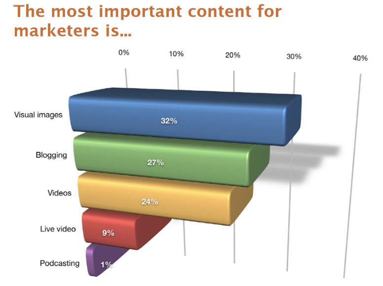 guest blogging for off page seo