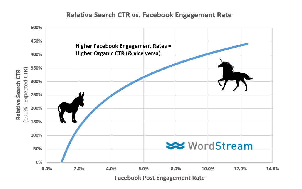 social engagement for off page seo
