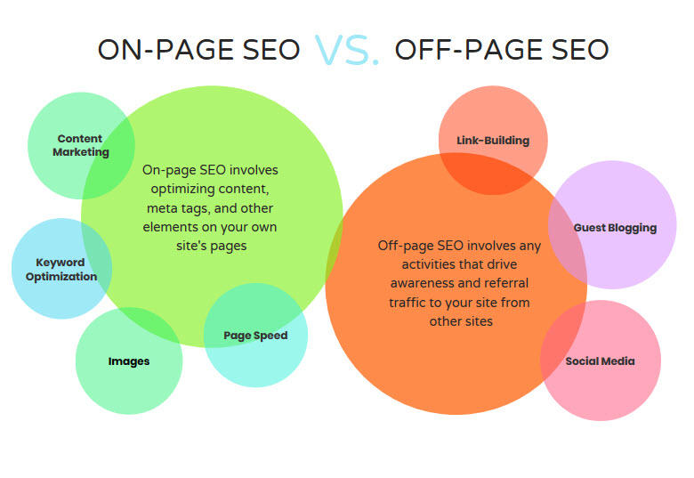 off page seo versus on page seo