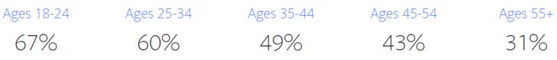 online-advertising-news-round-up-instagram-user-statistics