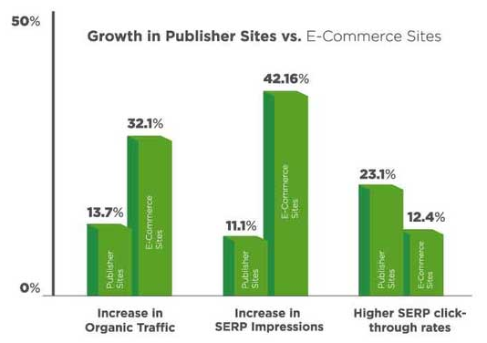 online-advertising-news-round-up-amp-results-publishers-ecommerce