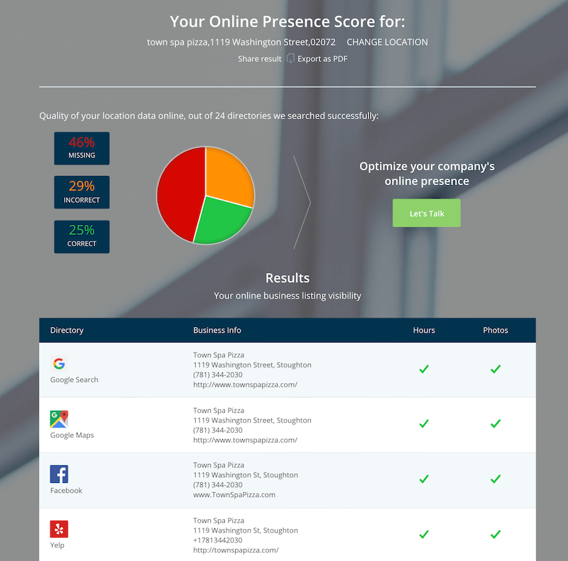 online presence checker by localiq