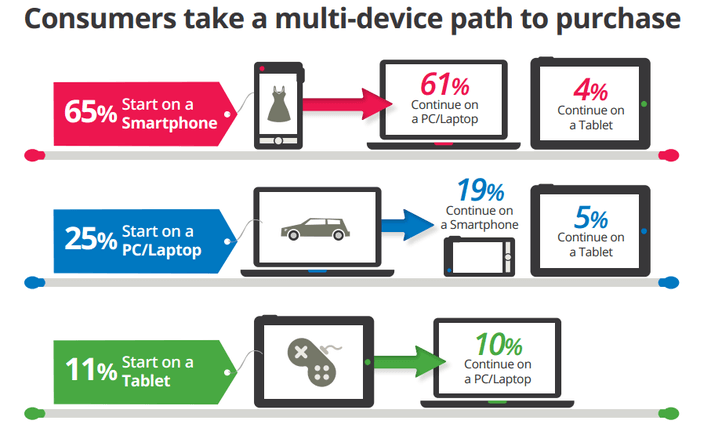 an online presence supports the cross-device path to purchase
