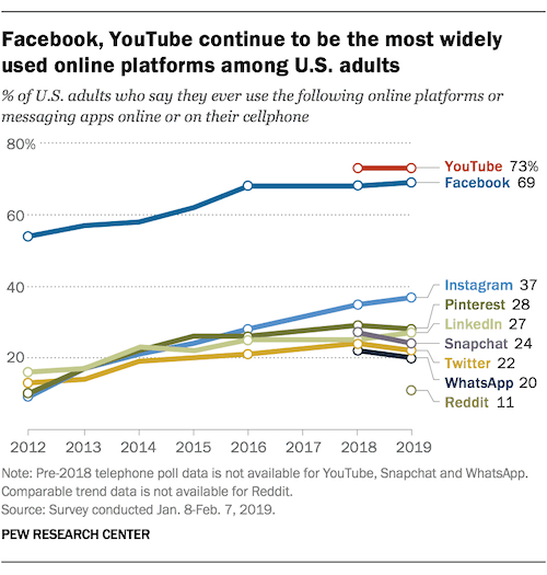 facebook and youtube video increase online presence