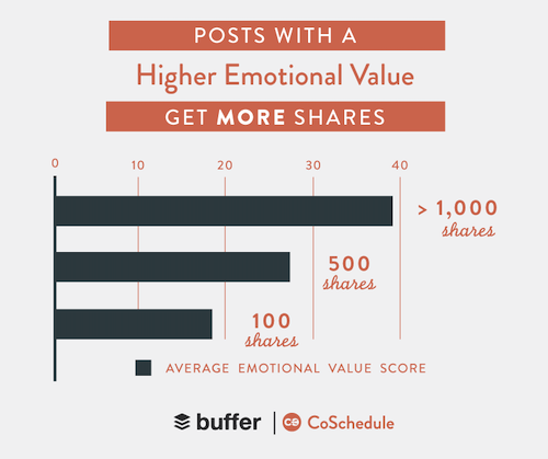 emotional social media posts increase shareability and online presence