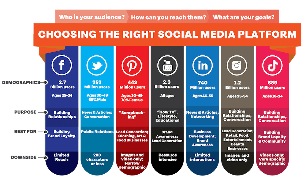 social media platforms compared for online presence