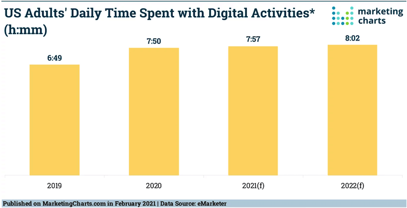 daily time online graph online presence