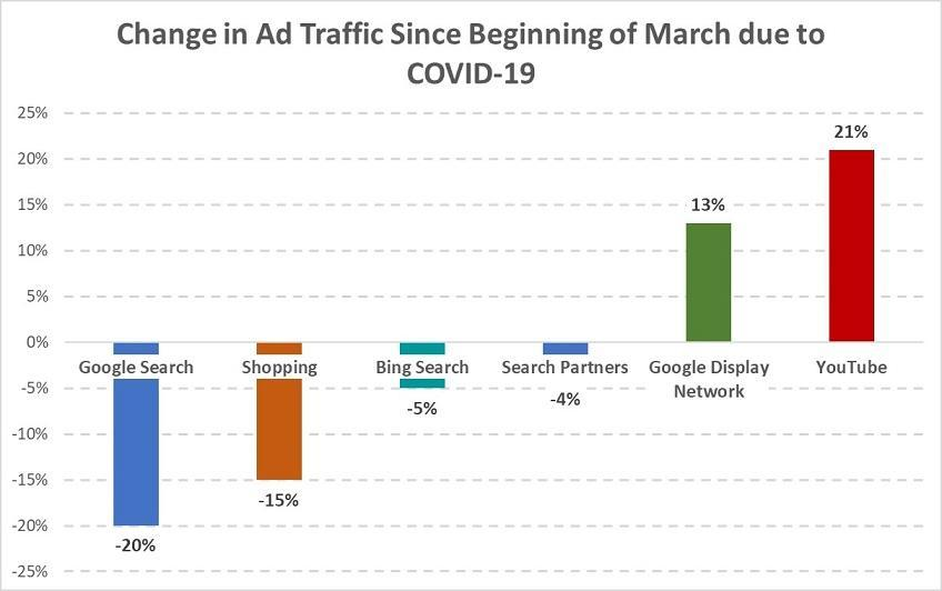 otimizar tendências secretas dos anúncios do google