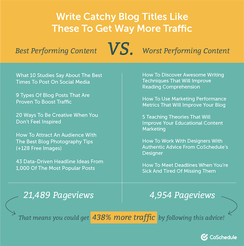 examples good and bad blog post titles