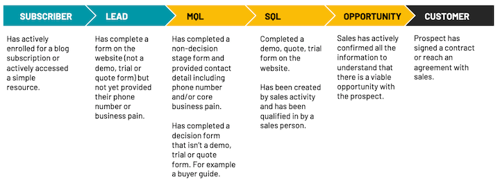 flowchart of lead generation process from lead to MQL to SQL