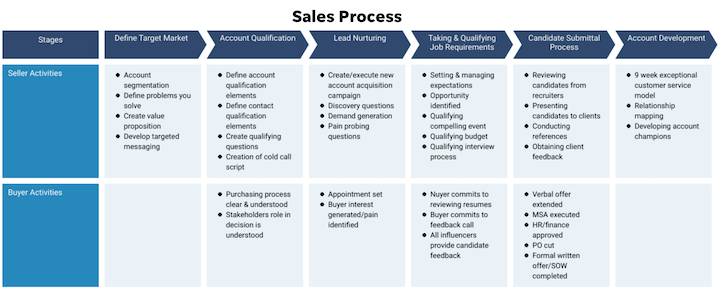how to improve lead generation process—chart of the sales process
