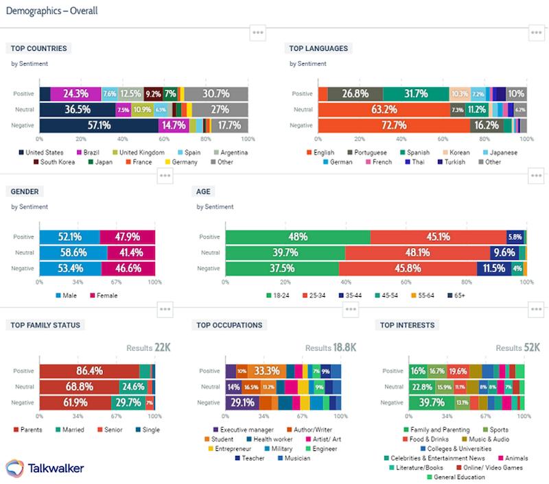 optimalizáló tölcsér pszichográfiai átfogó demografikákkal