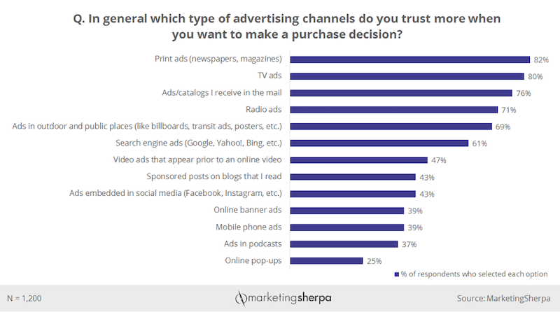 out of home advertising trusted ad channels