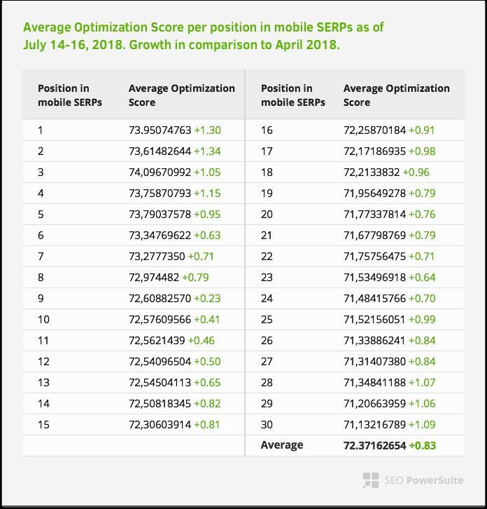 page speed optimization score