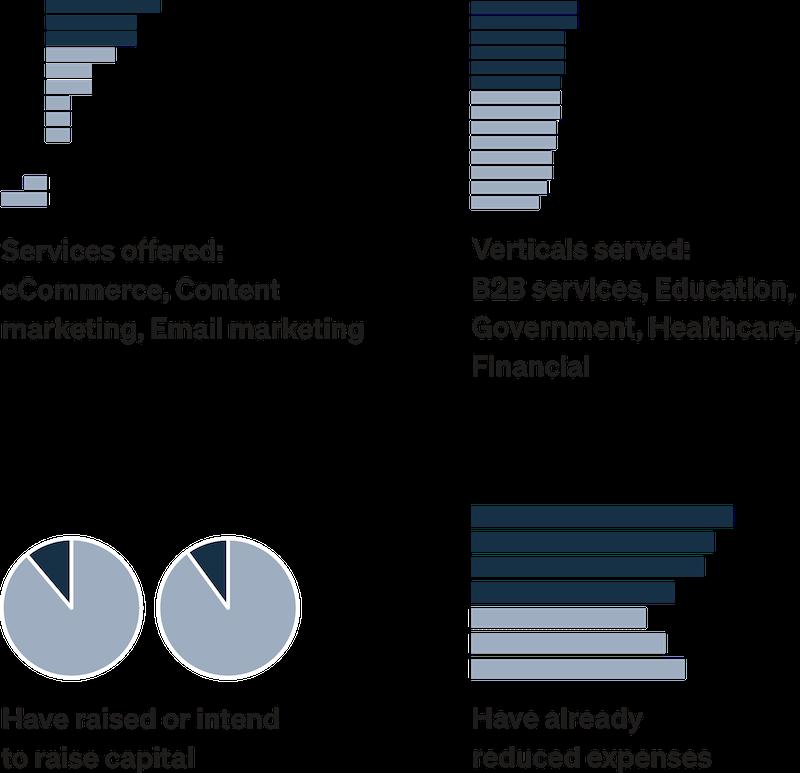 patterns of optimistic digital agencies COVID