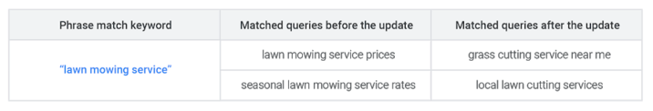phrase-match-broad-match-modifier-close-variants-example-queries-2