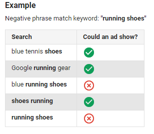 phrase match negative keywords adwords