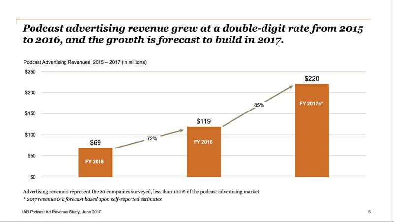 podcast ad revenue growth forecast