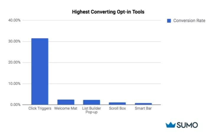 pop-up advertising conversion rate by type of pop-up bar graph