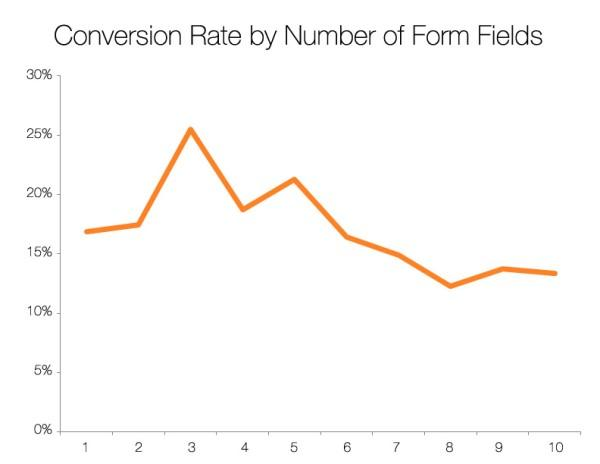 pop-up advertising conversion rate graph