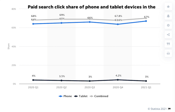 post-covid digital marketing statistics 2021—graph of paid search click share for mobile