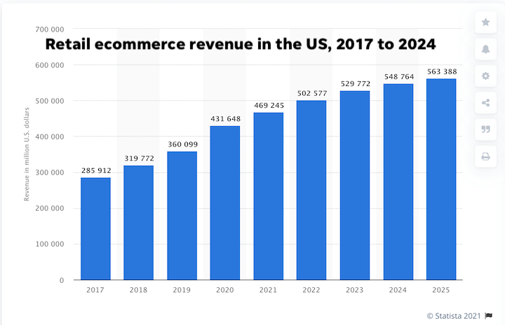 digital marketing statistics 2021-graph showing ecommerce sales grew by 20% in 2020