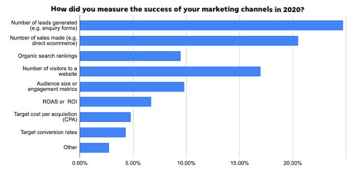 post pandemic digital marketing statistics 2021-graph showing lead gen as biggest indicator of success